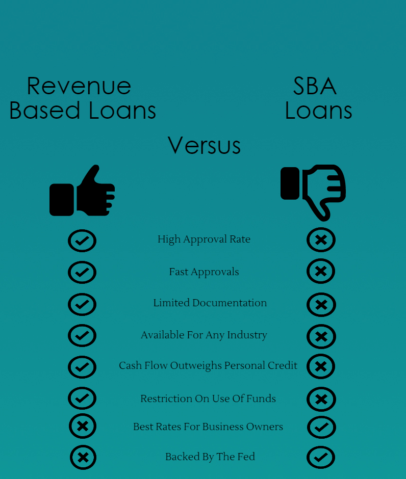 business-loans-versus-sba-loans1 How Does Personal Credit Affect Business Credit And Financing